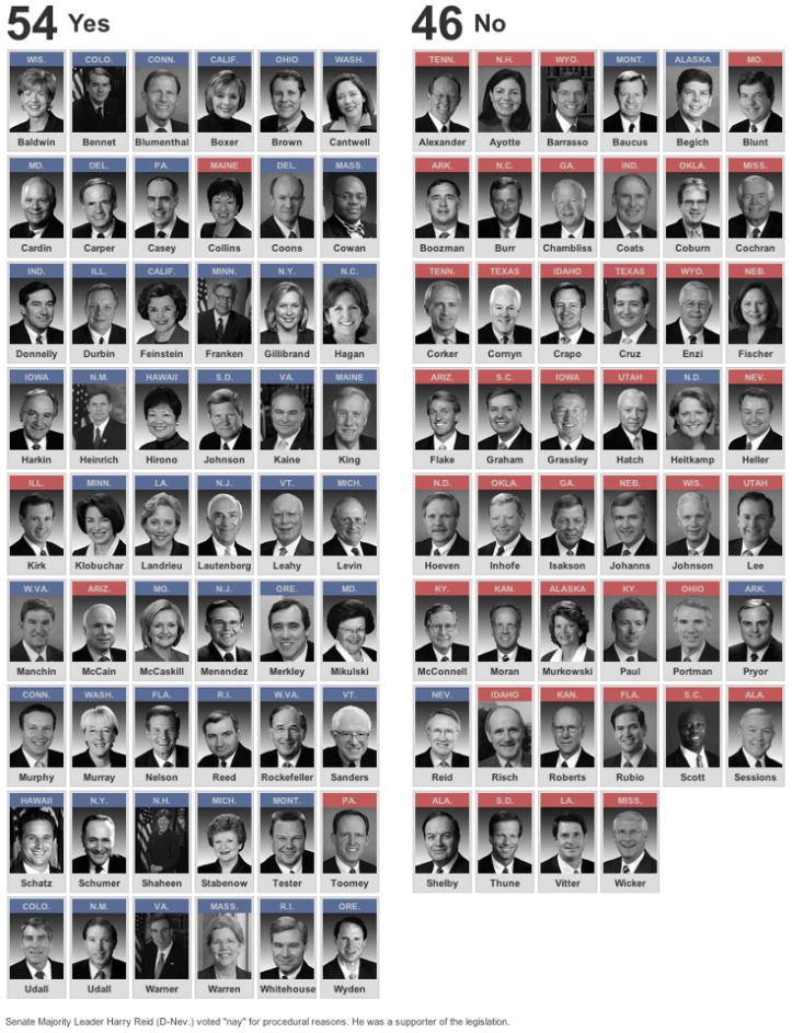 Senators' votes