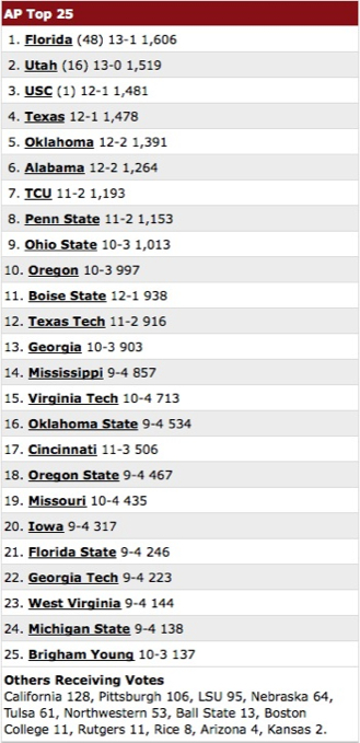 Under the old system, a set of rankings would determine the national title, like this set from 2008. These rankings also underscore the current system's unfairness to non-power conference teams, as you can see undefeated Utah (who was in the Mountain West then), being ranked behind a one-loss Florida team.