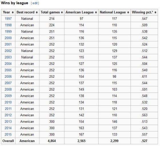 The teams that have won the most games since interleague play began in 1997.