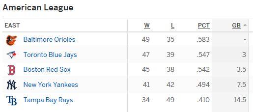 AL East Standings