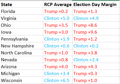 rcp-state-averages
